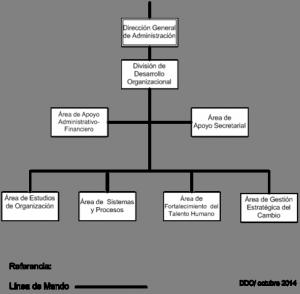 Organigrama DDO